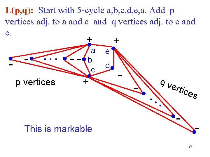 L(p, q): Start with 5 -cycle a, b, c, d, e, a. Add p
