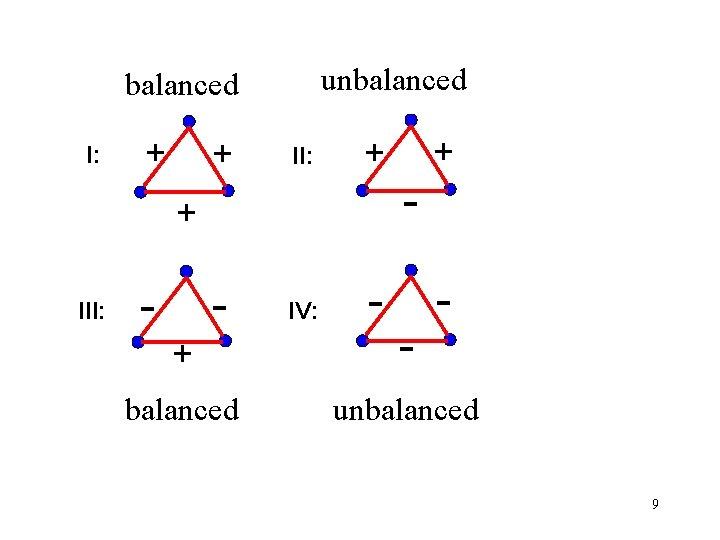 unbalanced I: + + II: - IV: - + III: - + + -
