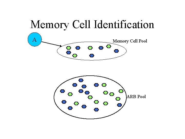 Memory Cell Identification A Memory Cell Pool ARB Pool