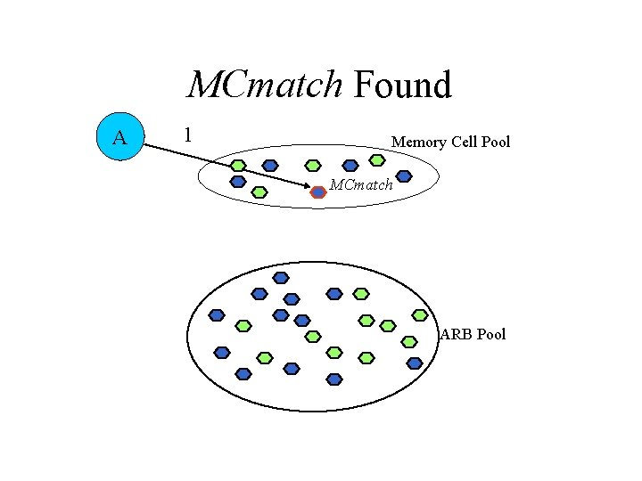 MCmatch Found A 1 Memory Cell Pool MCmatch ARB Pool