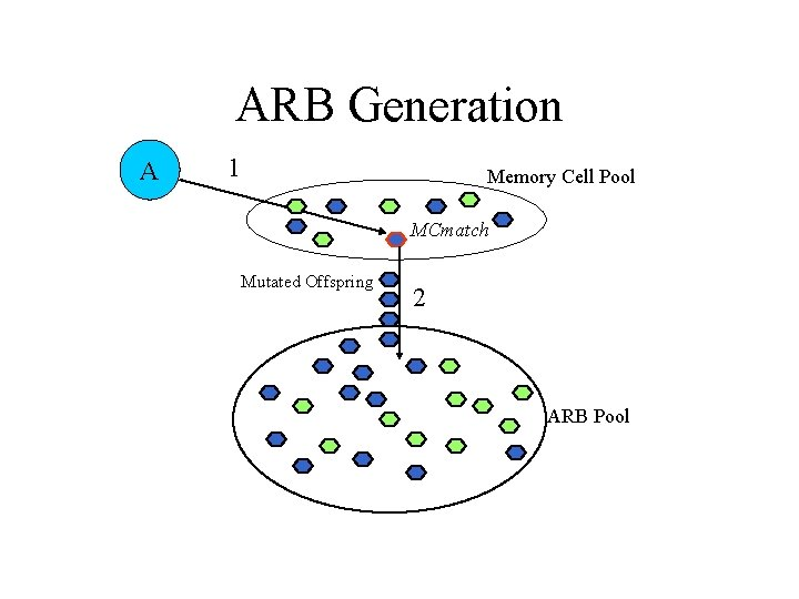 ARB Generation A 1 Memory Cell Pool MCmatch Mutated Offspring 2 ARB Pool