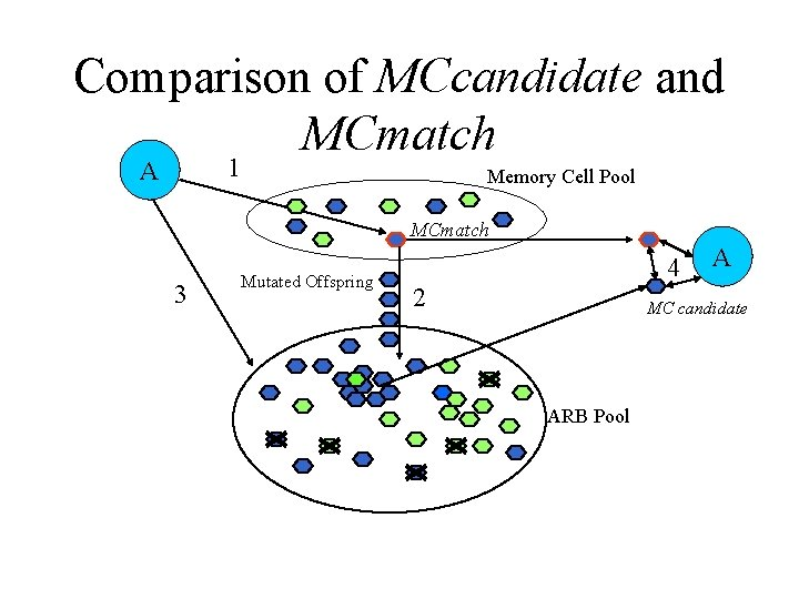 Comparison of MCcandidate and MCmatch 1 A Memory Cell Pool MCmatch 3 Mutated Offspring