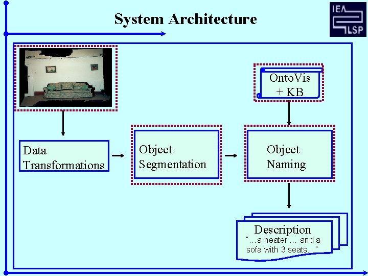 "System Architecture Onto. Vis + KB Data Transformations Object Segmentation Object Naming Description ""…a"