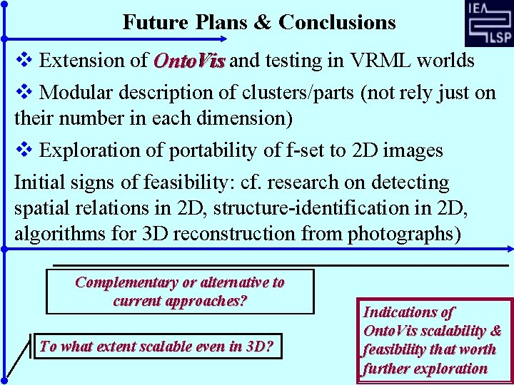 Future Plans & Conclusions v Extension of Onto. Vis and testing in VRML worlds