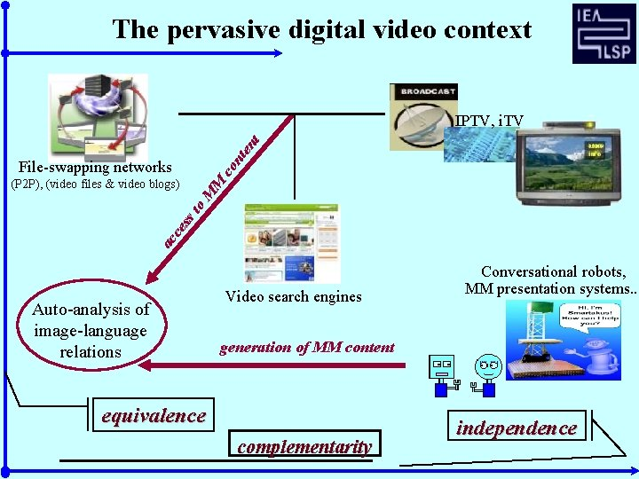 The pervasive digital video context nt en t IPTV, i. TV co File-swapping networks