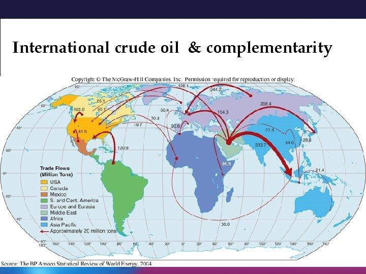 International crude oil & complementarity