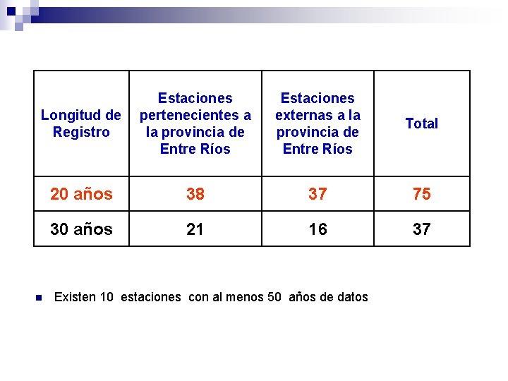 Longitud de Registro Estaciones pertenecientes a la provincia de Entre Ríos Estaciones externas a