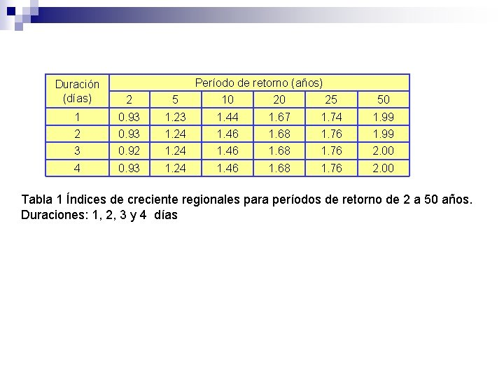 Período de retorno (años) Duración (días) 2 5 10 20 25 50 1 0.