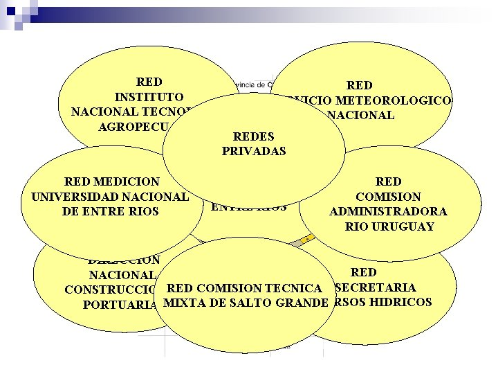 RED INSTITUTO NACIONAL TECNOLOGIA AGROPECUARIA RED SERVICIO METEOROLOGICO NACIONAL REDES PRIVADAS RED MEDICION RED