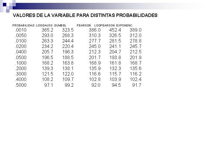 VALORES DE LA VARIABLE PARA DISTINTAS PROBABILIDADES PROBABILIDAD LOGGAUSS GUMBEL . 0010. 0050. 0100.