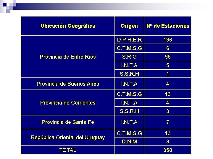 Ubicación Geográfica Provincia de Entre Ríos Provincia de Buenos Aires Provincia de Corrientes Provincia