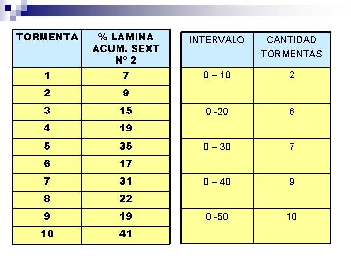 TORMENTA % LAMINA ACUM. SEXT Nº 2 1 7 2 9 3 15 4