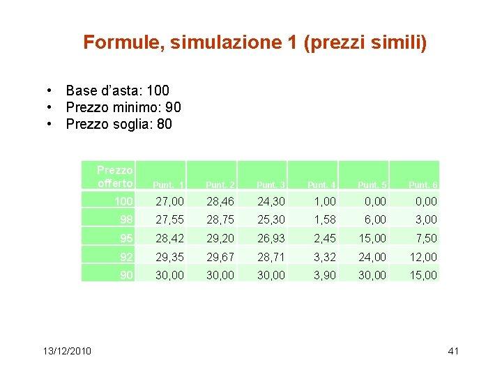 Formule, simulazione 1 (prezzi simili) • Base d'asta: 100 • Prezzo minimo: 90 •