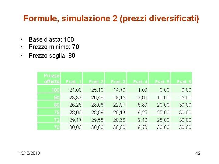 Formule, simulazione 2 (prezzi diversificati) • Base d'asta: 100 • Prezzo minimo: 70 •