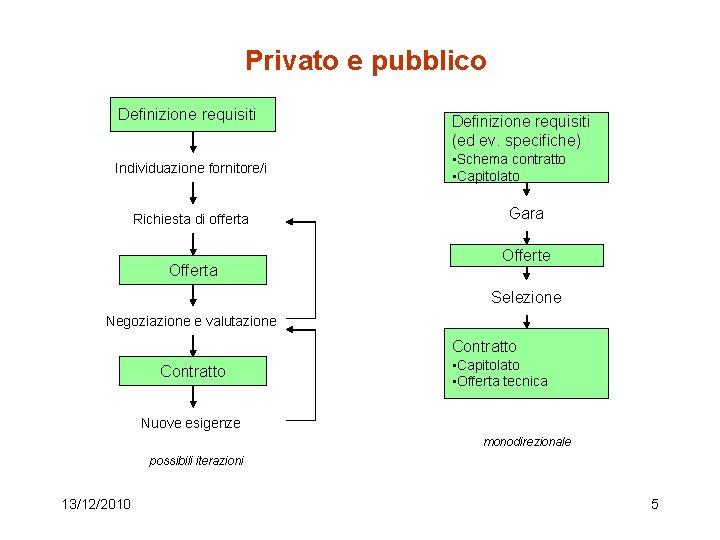 Privato e pubblico Definizione requisiti Individuazione fornitore/i Richiesta di offerta Offerta Definizione requisiti (ed