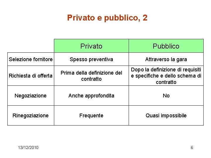 Privato e pubblico, 2 Privato Pubblico Selezione fornitore Spesso preventiva Attraverso la gara Richiesta