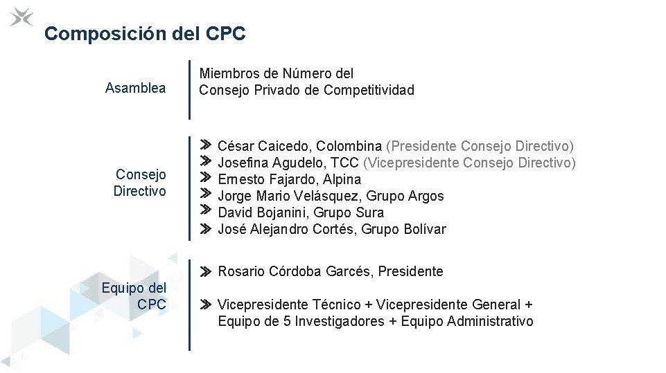 Composición del CPC Asamblea Consejo Directivo Miembros de Número del Consejo Privado de Competitividad