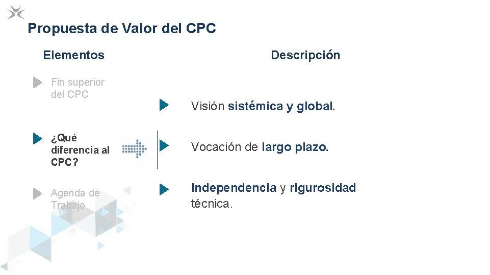 Propuesta de Valor del CPC Elementos Fin superior del CPC Descripción Visión sistémica y