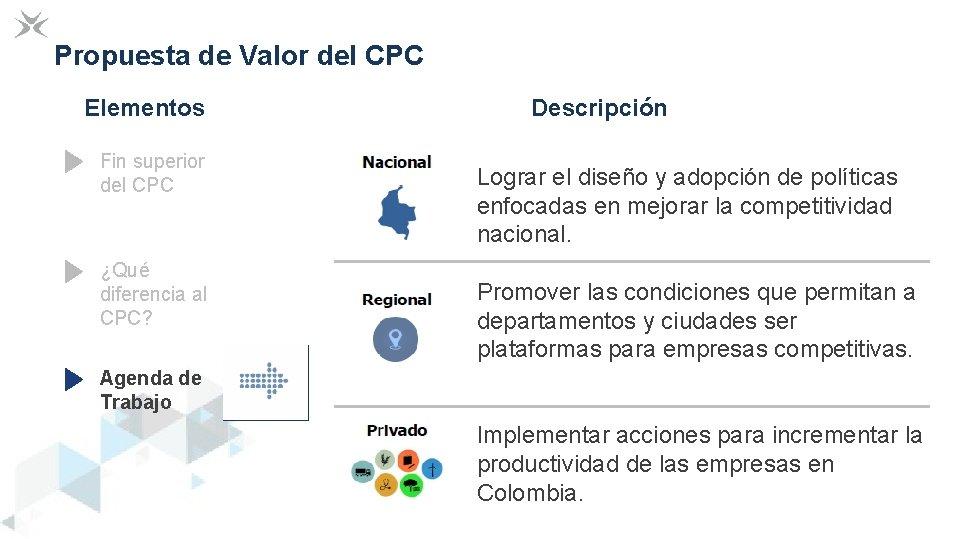 Propuesta de Valor del CPC Elementos Fin superior del CPC ¿Qué diferencia al CPC?