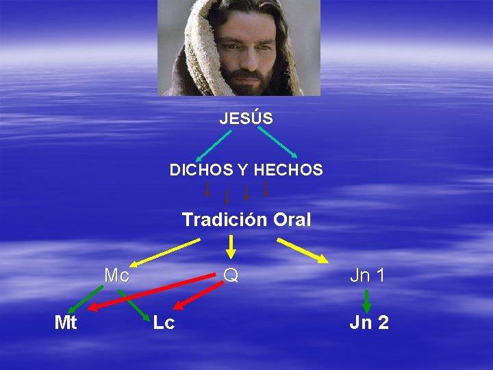 JESÚS DICHOS Y HECHOS Tradición Oral Mc Mt Q Lc Jn 1 Jn 2