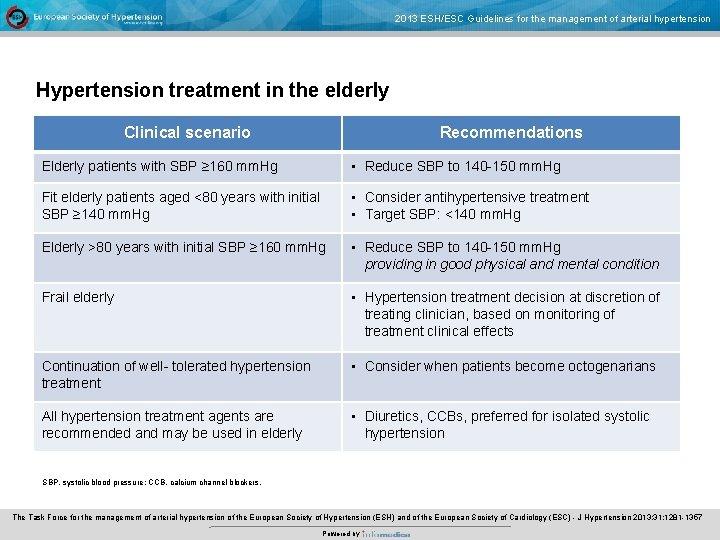 treating hypertension elderly guidelines a magas vérnyomás elleni gyógyszerek analógjai