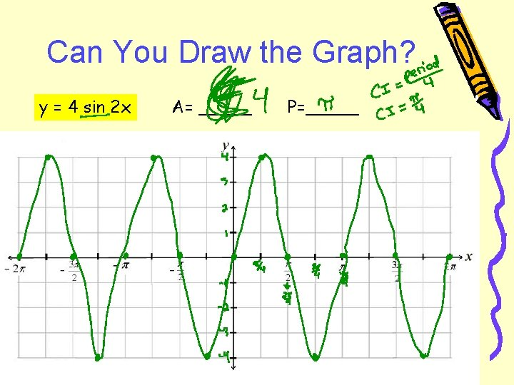 Can You Draw the Graph? y = 4 sin 2 x A= _____ P=_____
