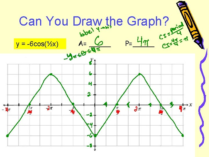 Can You Draw the Graph? y = -6 cos(½x) A= _____ P=_____