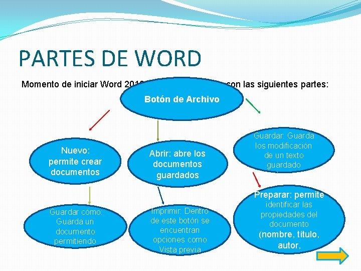 PARTES DE WORD Momento de iniciar Word 2010 aparece la ventana con las siguientes