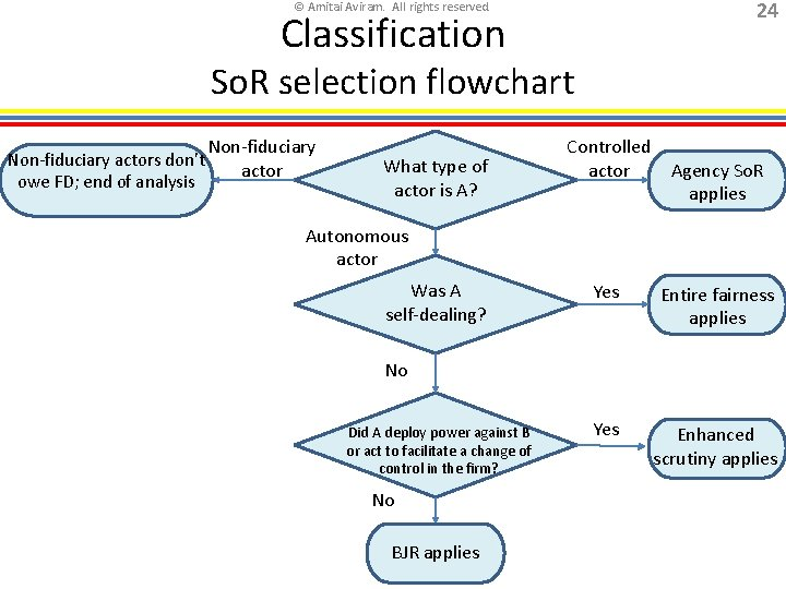 24 © Amitai Aviram. All rights reserved. Classification So. R selection flowchart Non-fiduciary actors