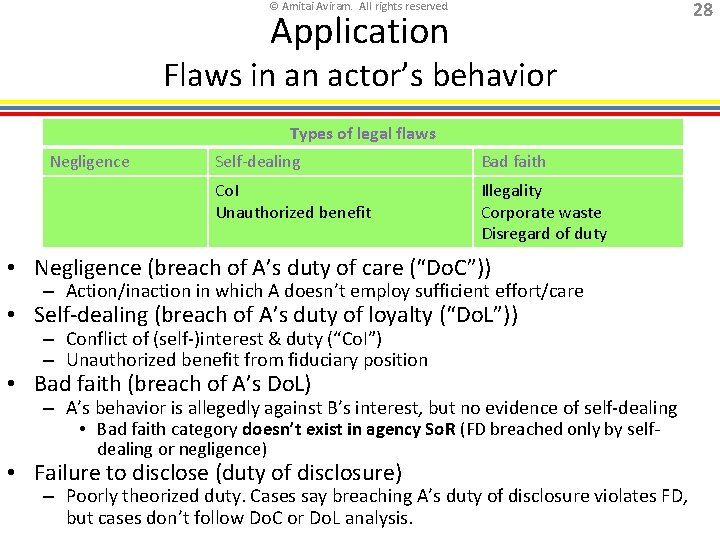 28 © Amitai Aviram. All rights reserved. Application Flaws in an actor's behavior Types
