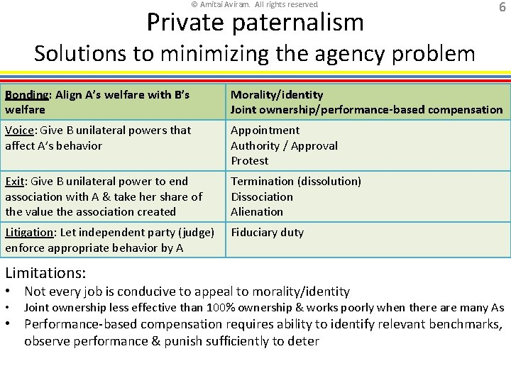 © Amitai Aviram. All rights reserved. Private paternalism 6 Solutions to minimizing the agency