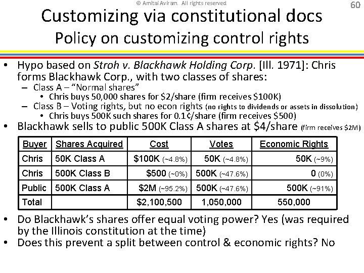 © Amitai Aviram. All rights reserved. Customizing via constitutional docs 60 Policy on customizing
