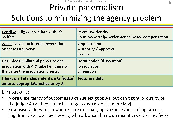 © Amitai Aviram. All rights reserved. Private paternalism Solutions to minimizing the agency problem