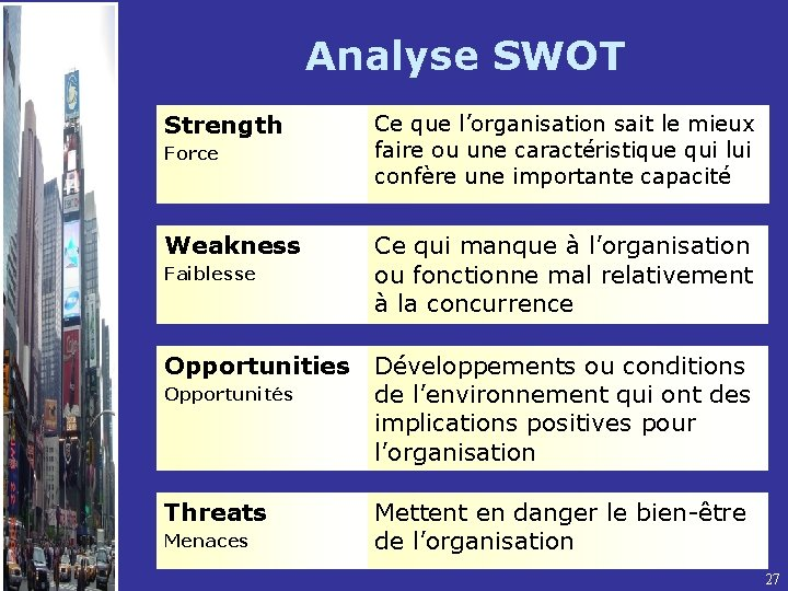 Analyse SWOT Strength Force Weakness Faiblesse Opportunities Opportunités Threats Menaces Ce que l'organisation sait