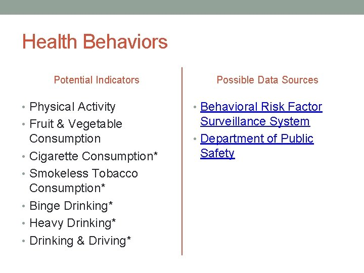 Health Behaviors Potential Indicators Possible Data Sources • Physical Activity • Behavioral Risk Factor