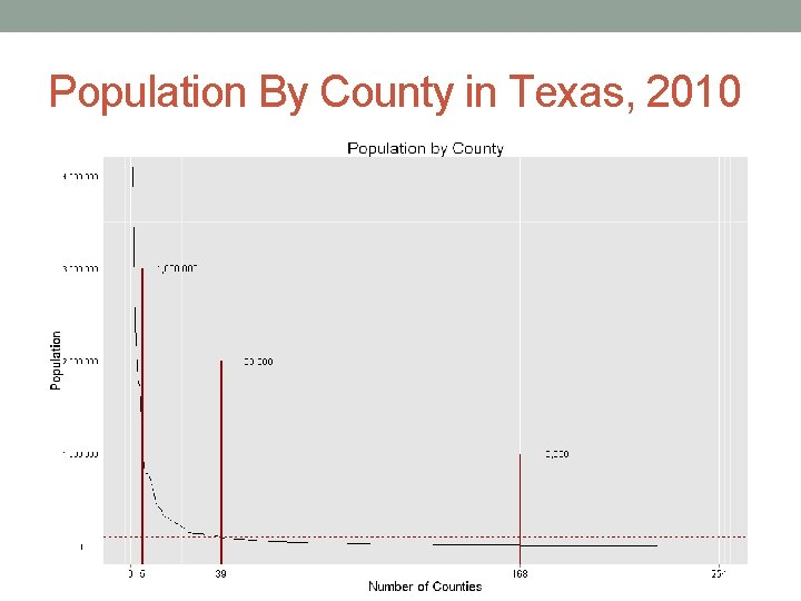 Population By County in Texas, 2010