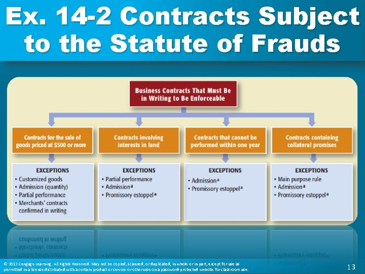 Ex. 14 -2 Contracts Subject to the Statute of Frauds © 2012 Cengage Learning.