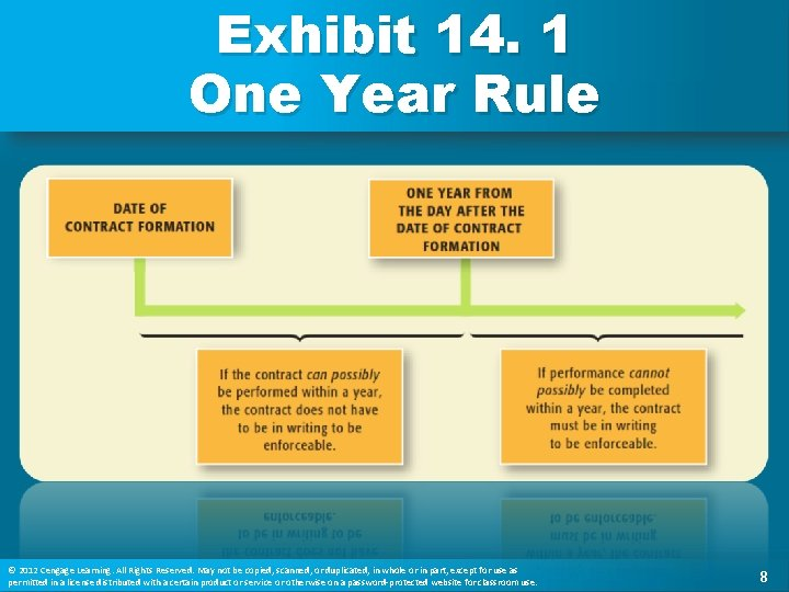 Exhibit 14. 1 One Year Rule © 2012 Cengage Learning. All Rights Reserved. May