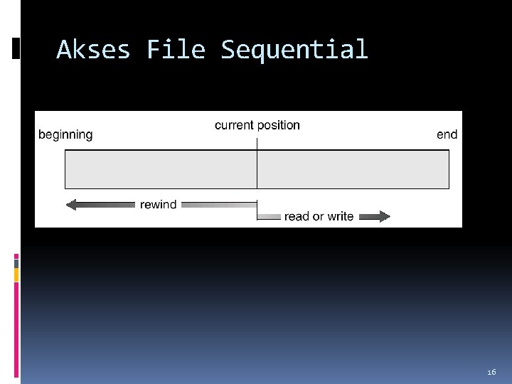 Akses File Sequential 16