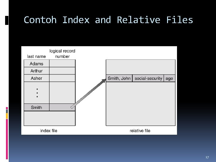 Contoh Index and Relative Files 17