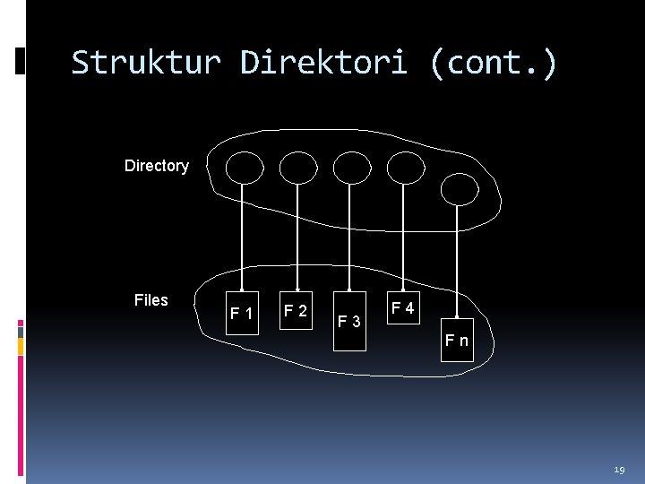 Struktur Direktori (cont. ) Directory Files F 1 F 2 F 3 F 4