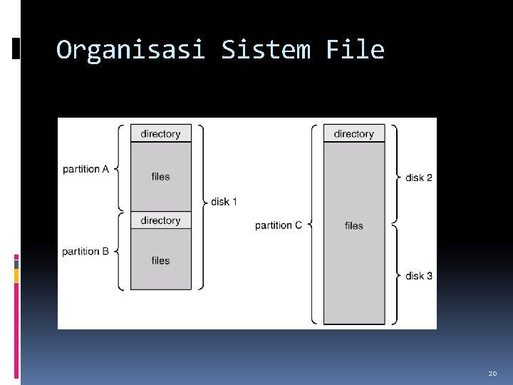 Organisasi Sistem File 20