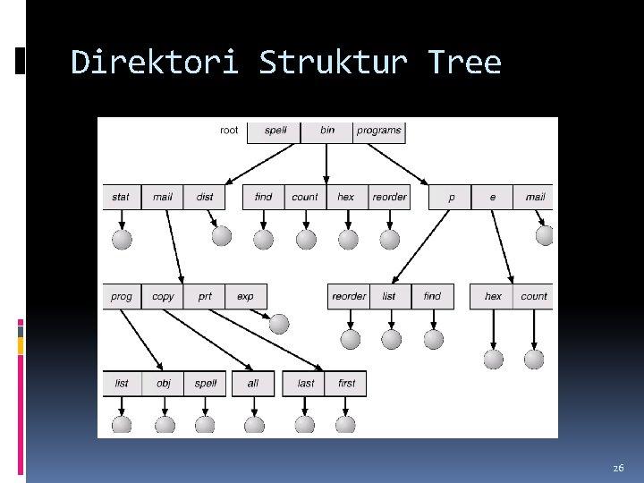 Direktori Struktur Tree 26