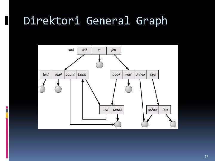 Direktori General Graph 31