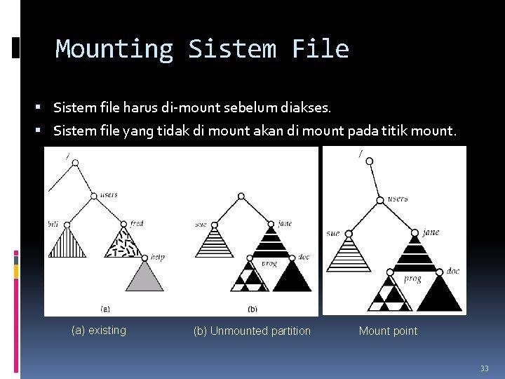 Mounting Sistem File Sistem file harus di-mount sebelum diakses. Sistem file yang tidak di