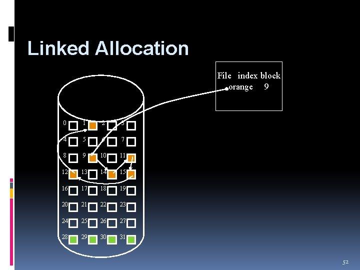 Linked Allocation File index block orange 9 0 1 2 3 4 5 6