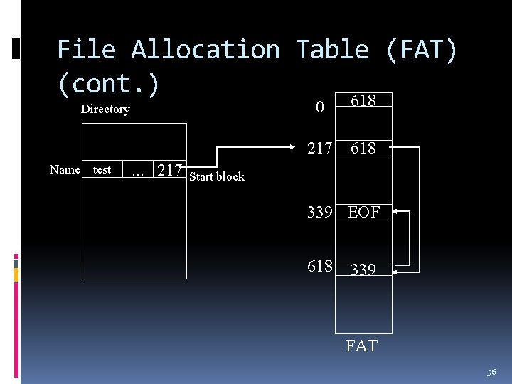 File Allocation Table (FAT) (cont. ) 618 0 Directory 217 Name test . .