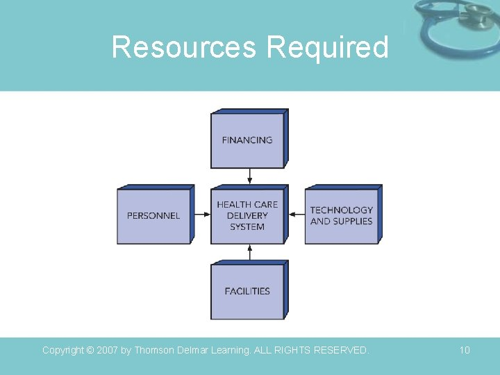 Resources Required Copyright © 2007 by Thomson Delmar Learning. ALL RIGHTS RESERVED. 10