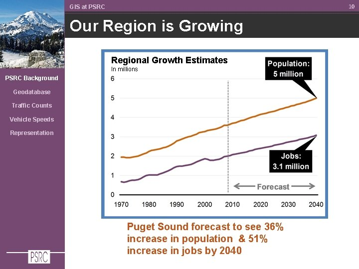 10 GIS at PSRC Our Region is Growing Regional Growth Estimates In millions PSRC