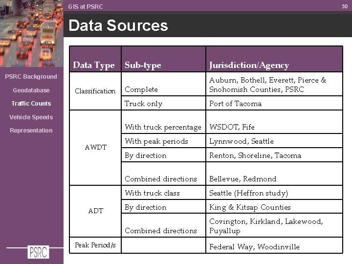 30 GIS at PSRC Data Sources Data Type Sub-type Jurisdiction/Agency Complete Auburn, Bothell, Everett,